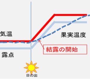 図1 朝方の暖房による加温なし
