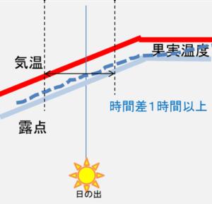 図2 朝方の暖房による加温あり