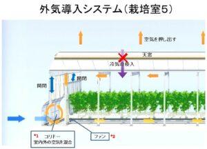 図1 外気導入システムの構造